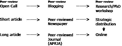 APRJA-workflow1